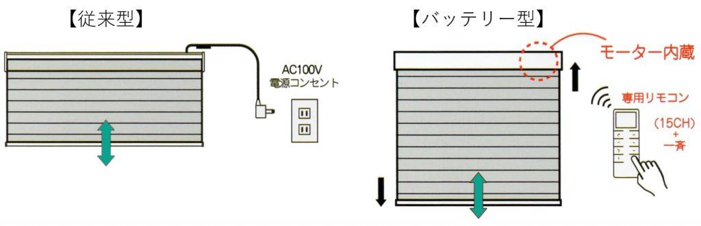 電動調光ロールスクリーンFUGAの説明